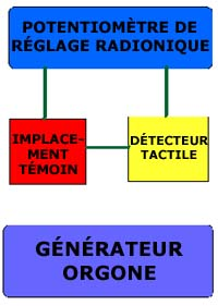 generateur orgone
